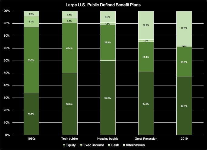 Long-term asset allocations of U.S. public defined benefit plans