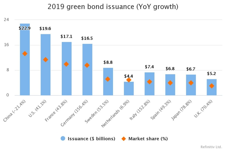 China leads in green bonds, others catching up