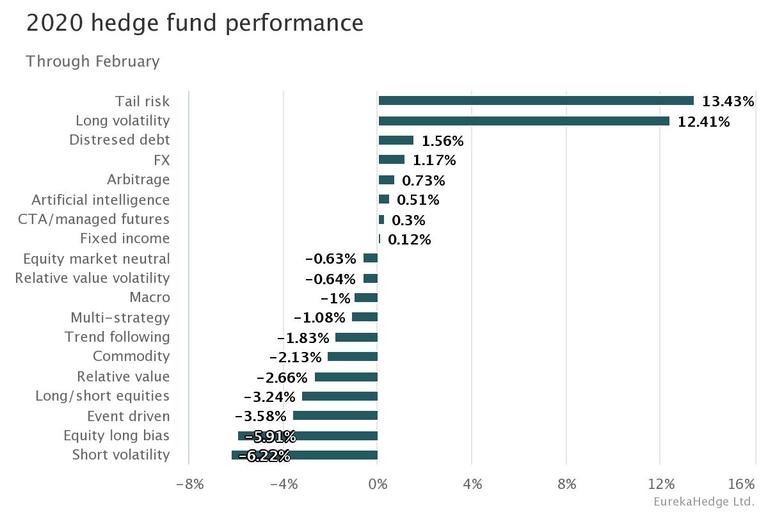 Down-market hedge funds feast on 2020 markets