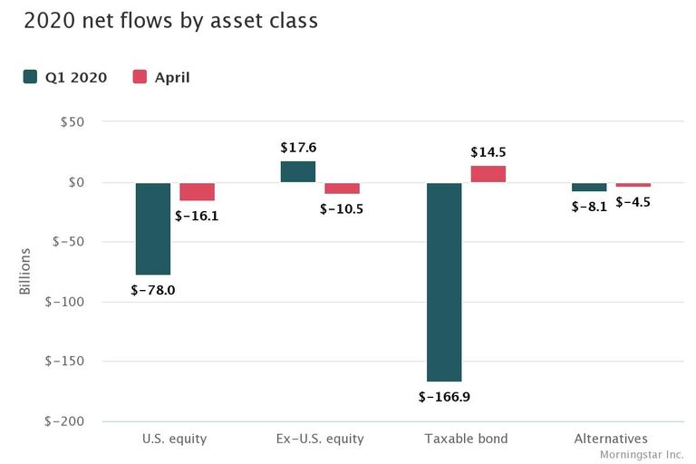 Investors tepidly approach bond funds; equities still toxic