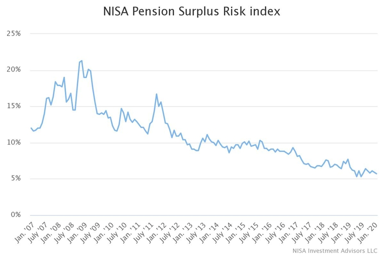 NISA pension surplus risk index, funding down in January