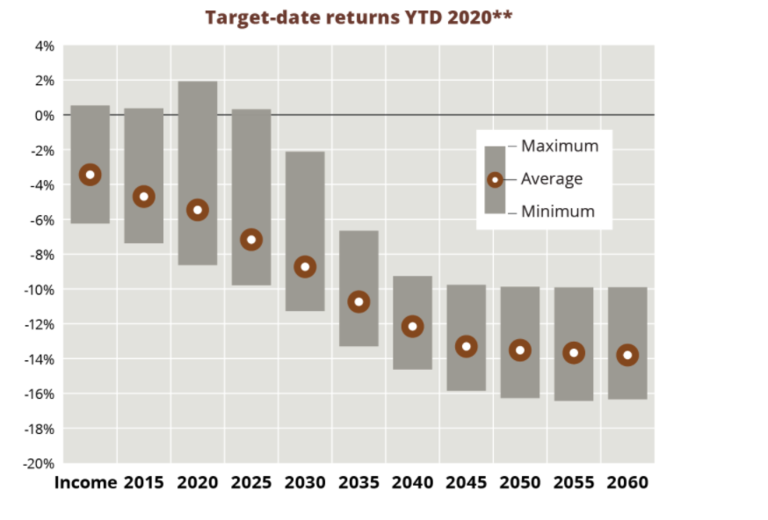 Graphic: Target-date funds show their stripes