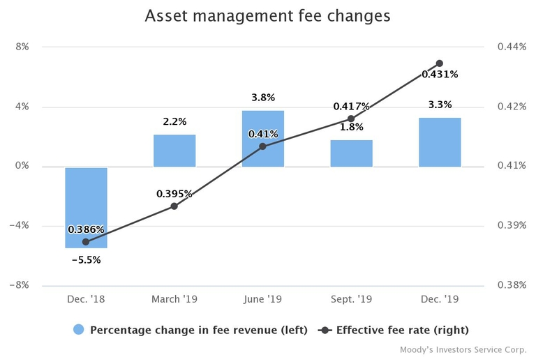 Asset managers cash in on Q4 markets
