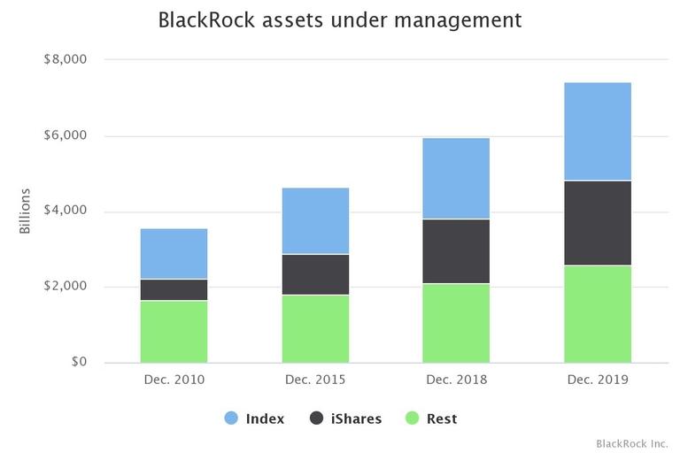 BlackRock's $7 trillion in AUM built on passive and ETFs