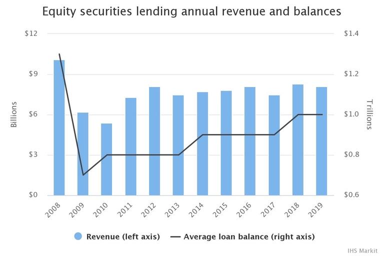 SEC lending still can't touch pre-crisis levels