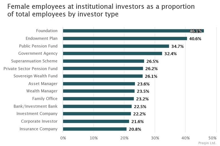 Women more common in E&F, smaller investors