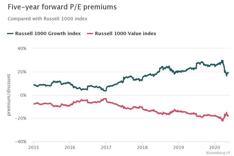 Value vs. growth valuations blow out in 2020