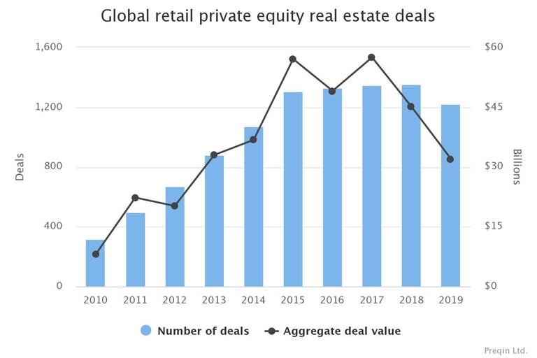 Retail apocalypse comes for private real estate