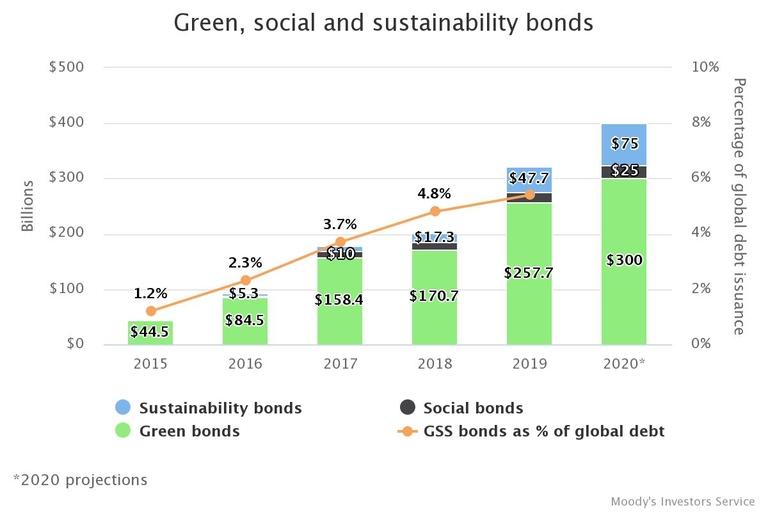 Green bonds grow all around