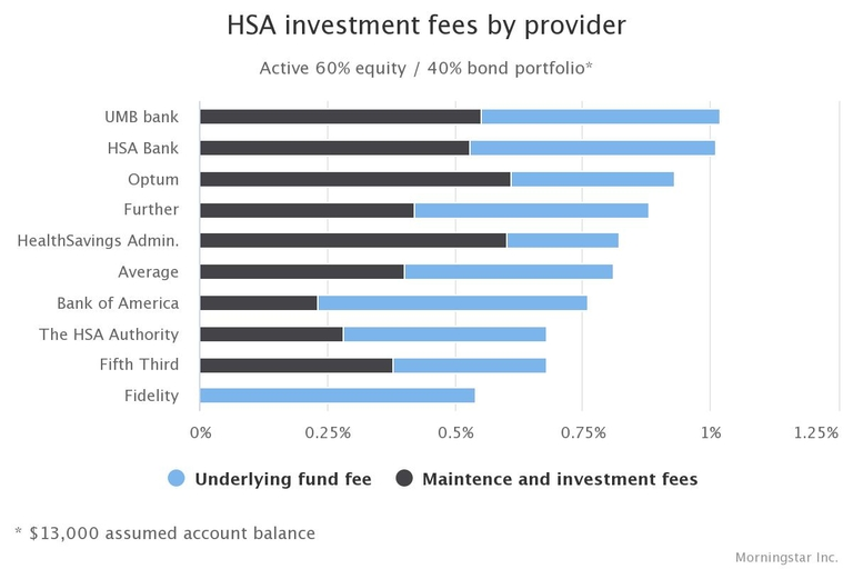HSA investments costs stretch high and wide