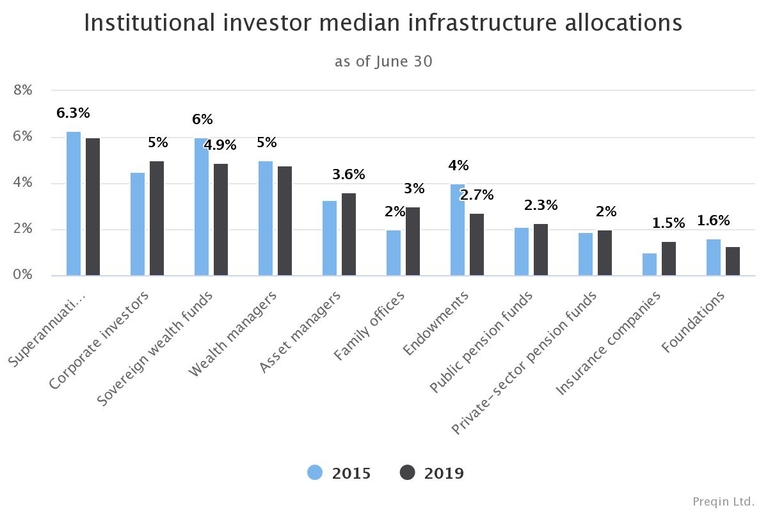 Institutions don't all agree on infrastructure allocations
