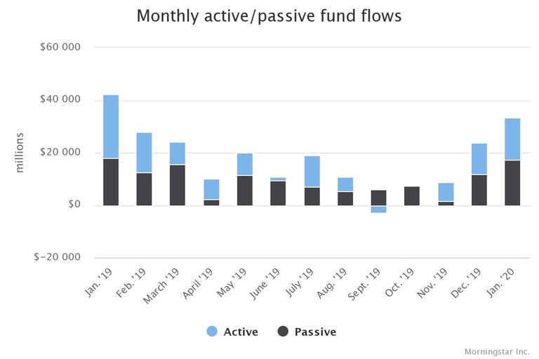 Net industry flows positive in January as active gets more looks