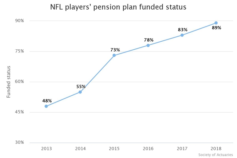 NFL players pension plan moves funding upfield