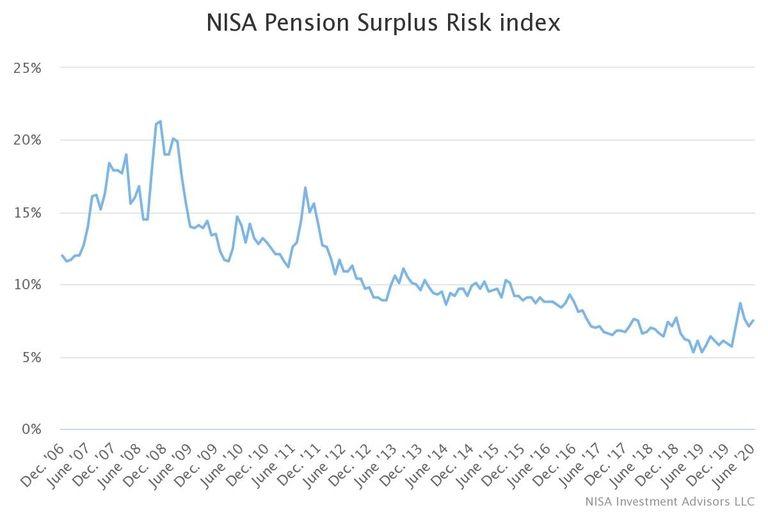 NISA Pension Risk Surplus index for June (chart)