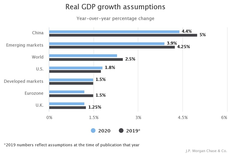 Lower growth, less inflation expected in 2020