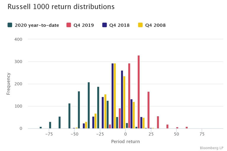 U.S. equities: Nowhere to hide