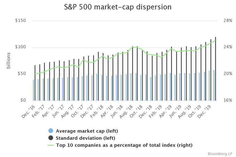 Large-cap index members disperse further