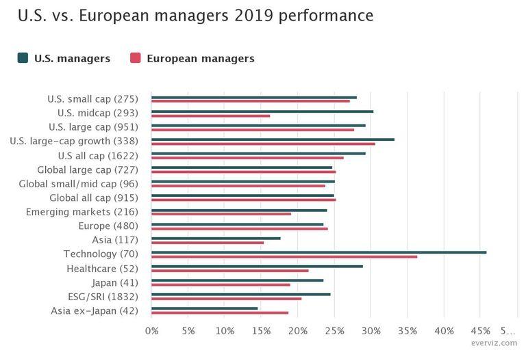 MiFID II leaving European managers behind U.S. peers?