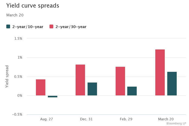 Yield curve steepens as long-term rates jump