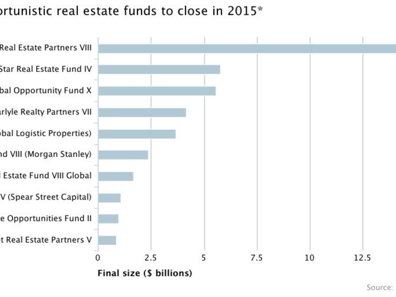 Largest opportunistic real estate funds to close in 2015