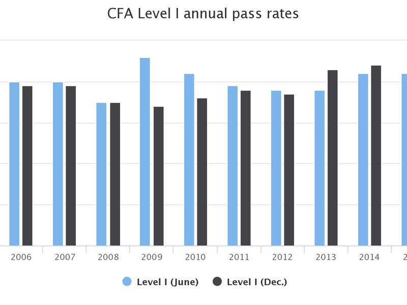 45% pass Level I of December CFA exam