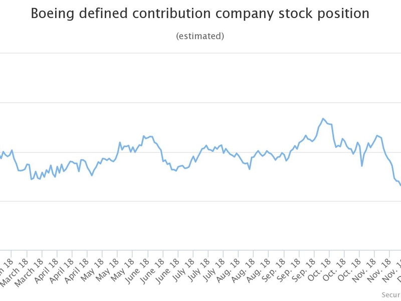Boeing DC participants take hit on stock drop