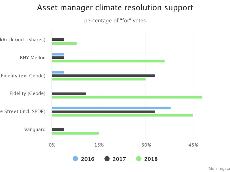 More asset managers voting for shareholder climate-change proposals